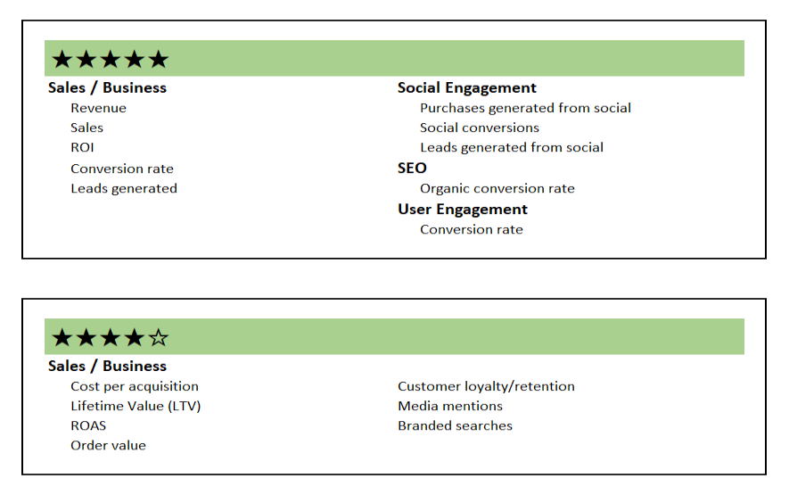 B2B content KPIs