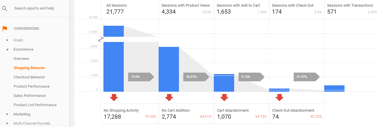 Google Analytics - Abandonment Rate