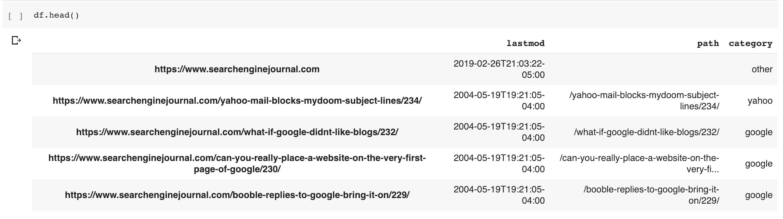 Wordcloud column